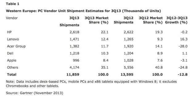 gartner_pcshipments_q32013