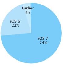 Diagrama de uso de las distintas versiones del sistema operativo de Apple
