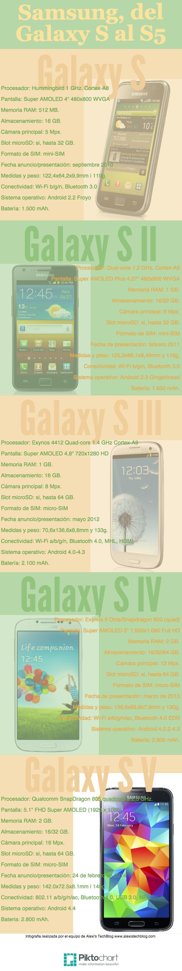 Evolución serie Galaxy S