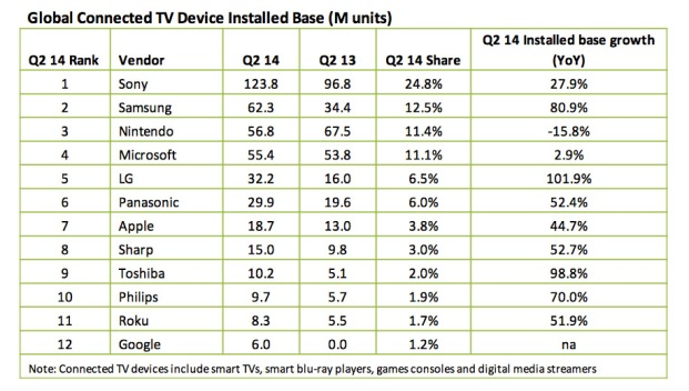 Goobal_conected_devices_tv_q2_2014
