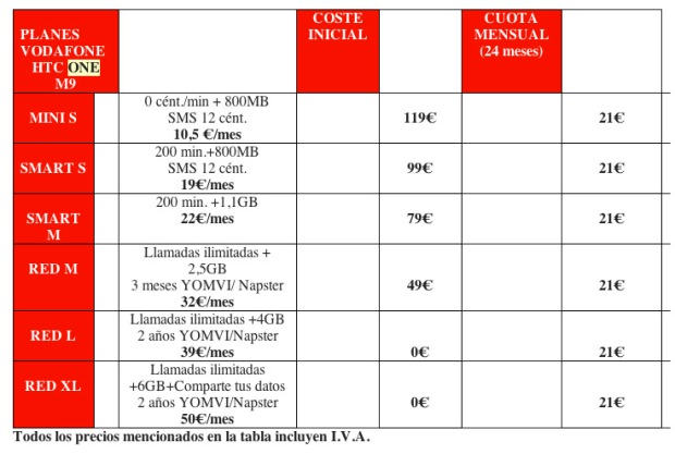 planes_precio_htc_one_m9_vodafone