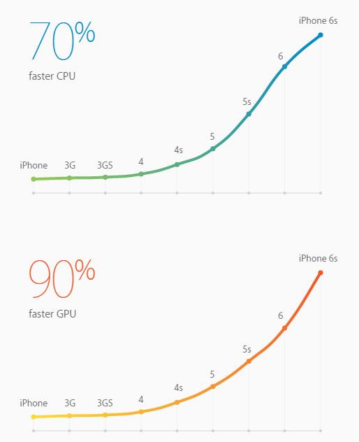 rendimiento_iphone_6S